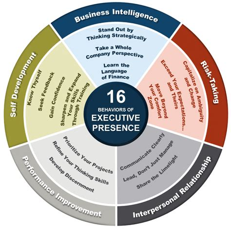 personal executive coaching leadership presence