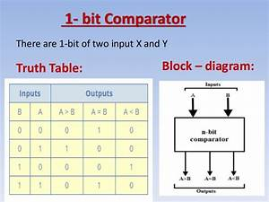 What Is Comparator
