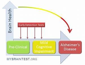 About Alzheimer's, Dementia, Mild Cognitive Impairment ...