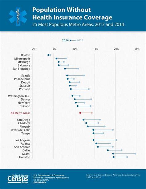 census bureau statistics 121 best images about data visualizations on