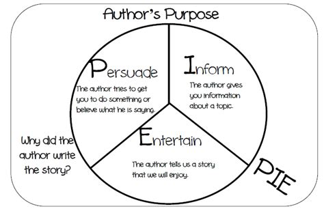 authors purpose  grade middle school finding author