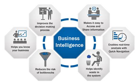 Gain The Competitive Edge With Business Intelligence Software & Analytics