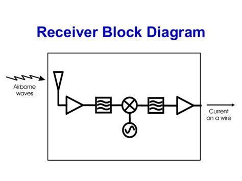 introduction  rf wireless part