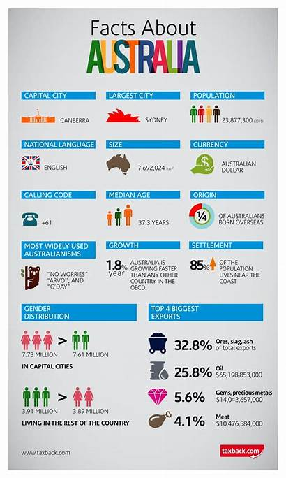 Australia Facts Infographic Fun Holiday Working Interesting