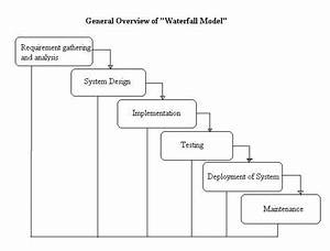 What is Waterfall model- Examples, advantages ...