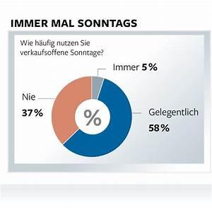 Verkaufsoffener Sonntag Hanau : umfrage viele deutsche f r den verkaufsoffenen sonntag welt ~ Watch28wear.com Haus und Dekorationen