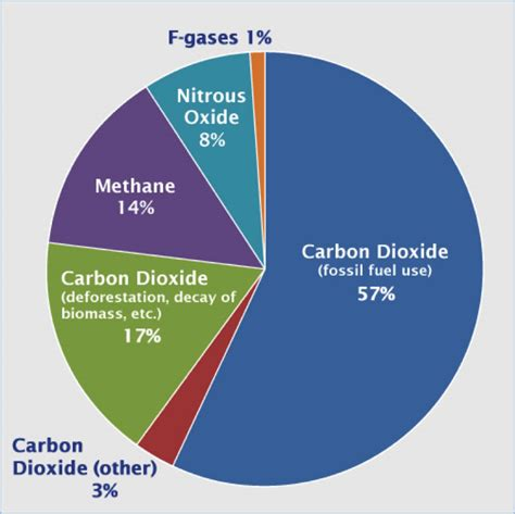 Green House Gasses by Global Gas Emissions Climate Energy And Society