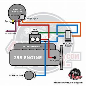 Howell Throttle Body Fuel Injection  Tbi  Installation