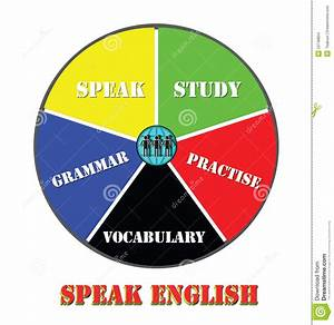 Speaking English  Learning Pie Chart Stock Images