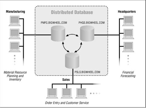 distributed  system oracle