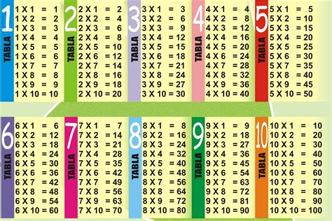 Multiplication Tables 1 10  Free And Printable