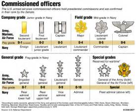 U.S. Army Officer Ranks