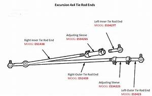 Do I Have My Terminology Right On Tie Rods