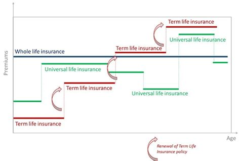 Term Life Insurance Vs Whole And Universal Life Insurance. Conventional Vs Va Loan Cook Memorial Library. No Grain Diet Weight Loss Td Ameritrade Logon. How To Check Your Internet Connection. Online Astrology Course Pay Off Pay Day Loans. Bariatric Surgery Johns Hopkins. Colleges In Vancouver Bc Shogun Huntsville Al. Royalty Free Wedding Images Home Hvac Repair. Car Hire Adelaide Airport University Of Utica