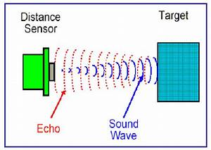 What is the difference between reverb, echo and delay? - Quora