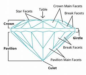 A Glossary Of Gemstone Faceting Terms For Students