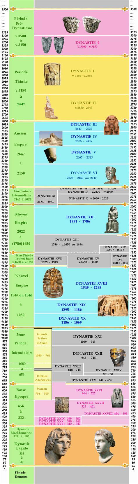 l histoire de la cuisine chronologie de l 39 histoire de l 39 egypte antique antiquité