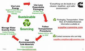 Green Supply Chain Principles & Supplier Expectations