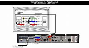 Shaw Equipment Information  Pace Summit  Dc758d  Cable Box