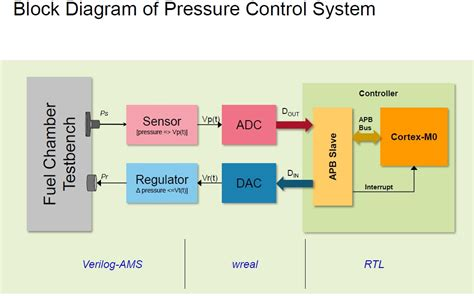 ARM-Based Microcontrollers using Cadence's Mixed-Signal ...