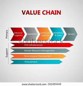 Vector Infographic Value Chain Model Including Stock