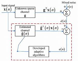 Structure Diagram Of Sparse Channel Estimation
