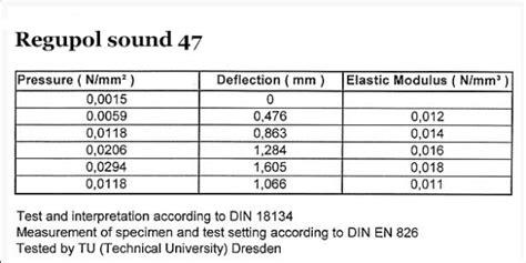 regupol sound 47 setna antivibračn 237 povrchy zv 253 šen 237 250 nosnosti podlah