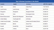 Top 10 Richest Countries in the World - World Affairs
