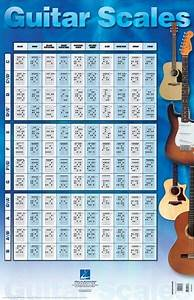 Guitar Scales Poster