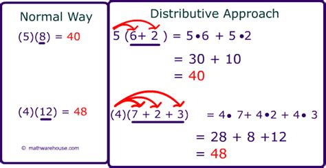 Distributive Property Definition With Examples, Practice Problems And More