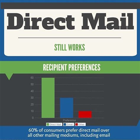 17 Best Direct Mail Facts And Stats Images On Pinterest. Preschools In Pembroke Pines. Heartland Payroll Systems Act Testing Centers. Carpet Cleaning Las Vegas Reviews. Consolidated Credit Card Services. Radiologist Schools In Texas. Little Rock Family Clinic Energy Air Orlando. Next Great Android Phone Kansas Llc Formation. Axis Bank Home Loan Interest Rate