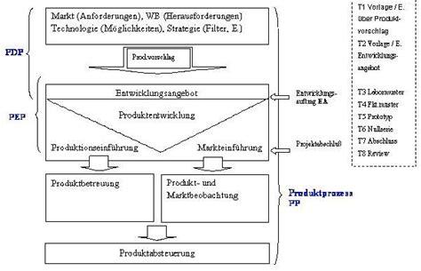 produktentstehungsprozess wikipedia