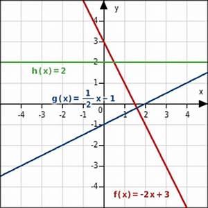 Schnittpunkt Mit Y Achse Berechnen Lineare Funktion : wissen ber lineare funktionen bettermarks ~ Themetempest.com Abrechnung