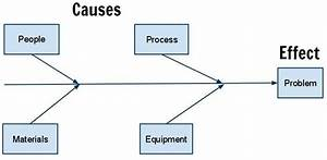 What Is A Cause And Effect  Fishbone  Diagram   U2013 The