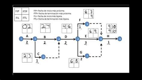 traza la ruta critica de una red pert facilmente ejemplo