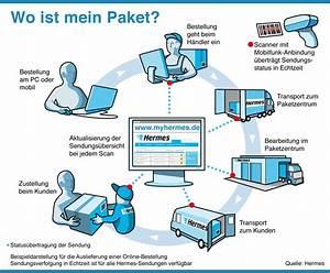 Hermes Päckchen Sendungsverfolgung : sendungsstatus wo ist mein hermes paket hermes blog ~ Orissabook.com Haus und Dekorationen