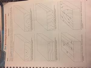 5 Block Diagram Analysis And Interpretation