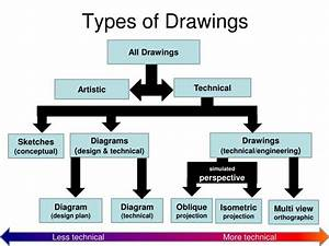 Ppt - Technical Drawing Powerpoint Presentation