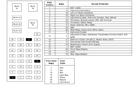 2004 mercury sable fuse box diagram 2004 image 2001 mercury sable fuse panel diagram 2001 image