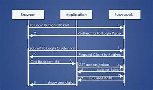 Java Facebook Login With Oauth Authentication