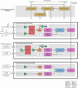 Plc  Dcs I  O Module  Analog Input