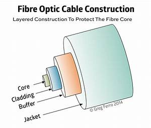 Why Replacing The Fibre Optic Patch Lead Often Fixes