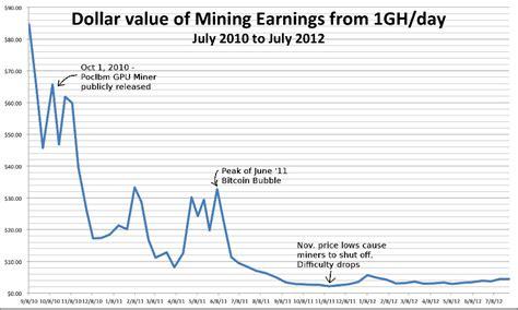 bitcoin mining rate of return free bitcoins