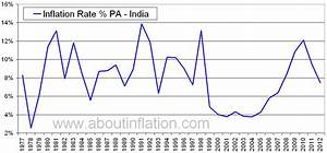 India Inflation Rate Historical chart - About Inflation