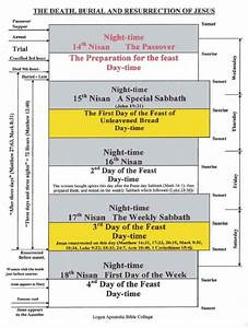 A Diagram Of The Death  Burial  Resurrection Of Jesus