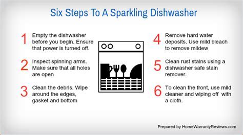 Dishwasher   Cleaning and Maintenance ? Home Warranty Reviews
