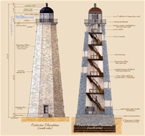 history    fire island lighthouse st order