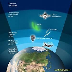 Earth U0026 39 S Atmosphere
