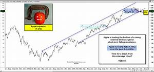 Which Way Is Apple's Stock (AAPL) Headed Next?