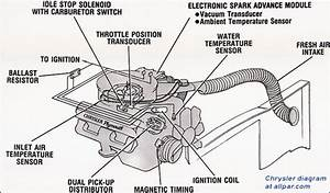 1997 Dodge Ram 360 Ignition Wiring Diagram